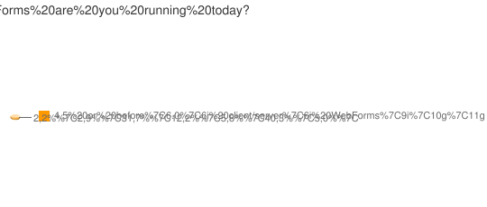 What version(s) of Forms are you running today?
